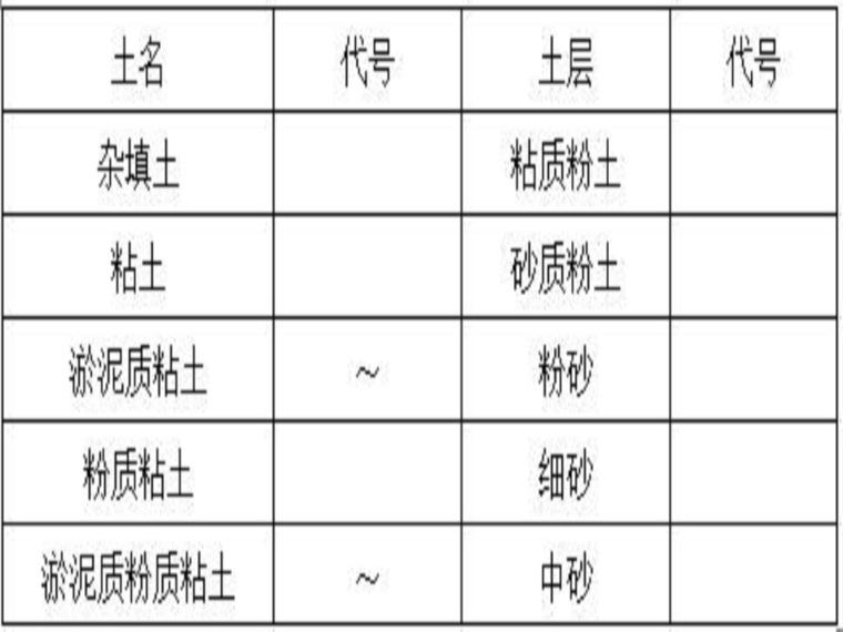 岩土工程勘察技术规定(工程部)
