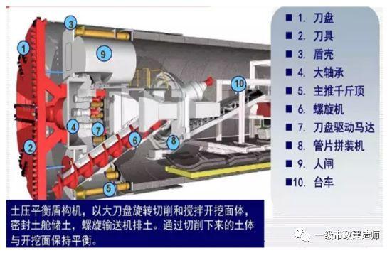 36套盾构方案讲义合集与盾构掘进技术干货