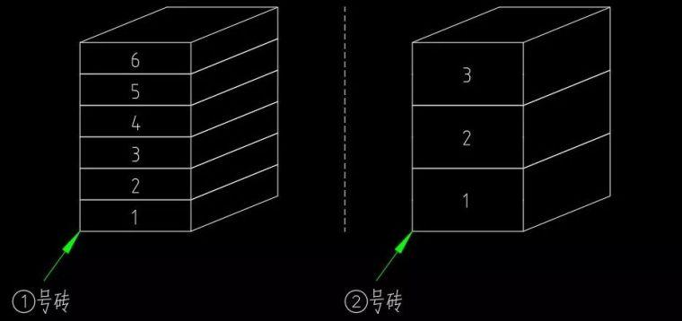 砖墙块数及砂浆消耗量换算的简便方法