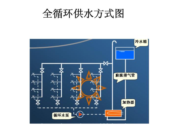 建筑给排水-热水系统(118页详解)