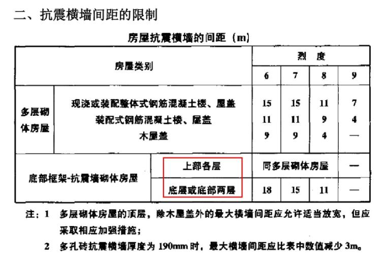 底部框架-抗震墙砌体房屋(PDF,32页)