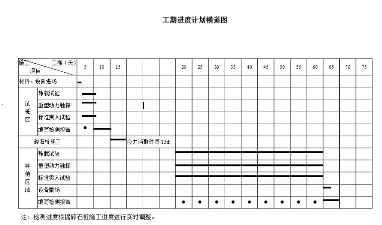 [烟台]综合项目碎石桩检测方案(含横道图)
