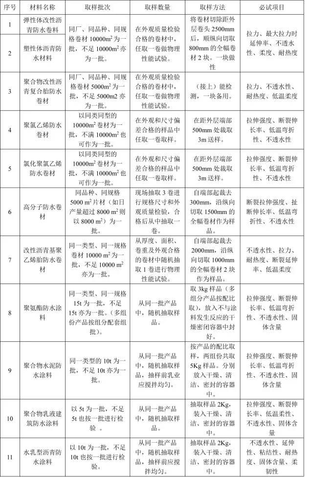 防水材料试验取样检测项目(附取样方法表)