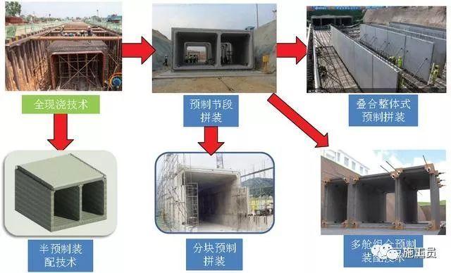 装配式管廊技术