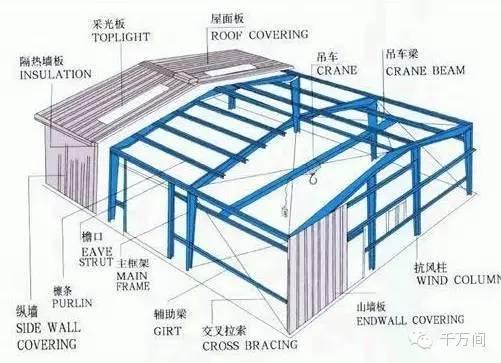 分析轻型钢结构厂房渗水原因及防治