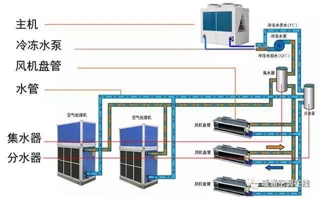 风冷模块机组特点与结构配置