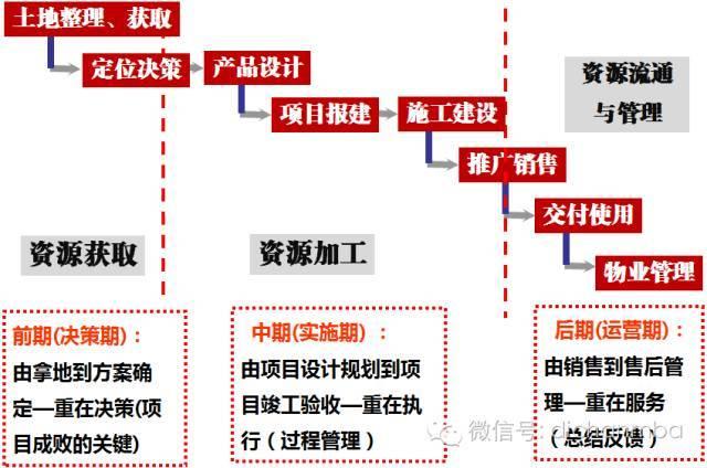 房地产全生命周期的开发流程(经典版)