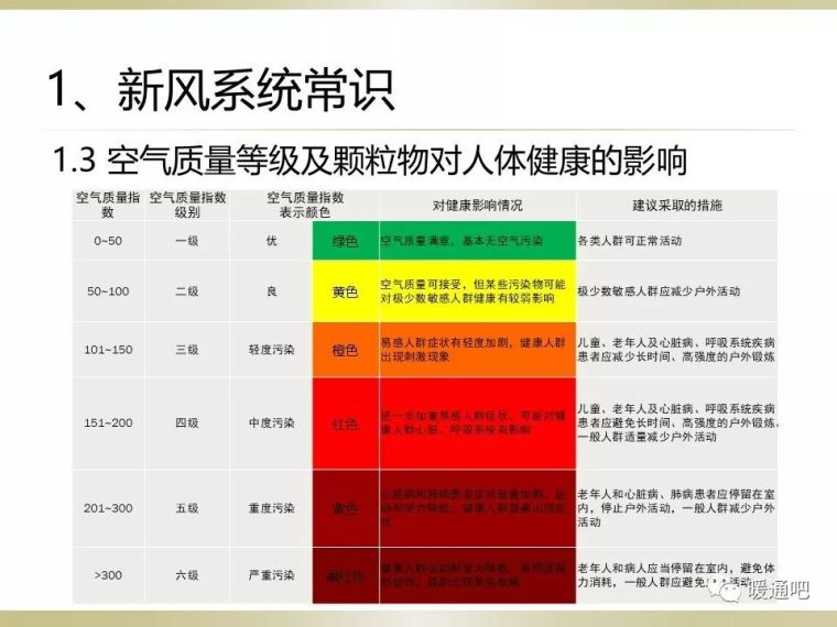 住宅新风系统设计与施工_9