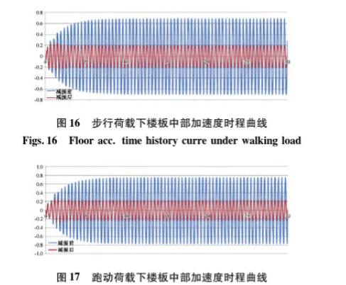 [论文]大跨度结构楼盖竖向振动舒适度分析及TMD设计