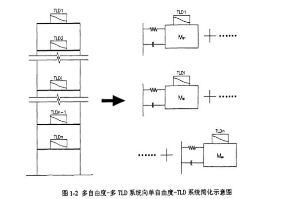 碩士論文-TLD和TMD減震的優化設計方法及應用