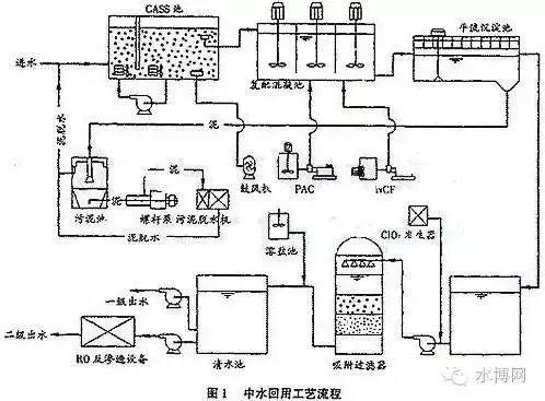 中水的两种处理方式和工艺流程详解