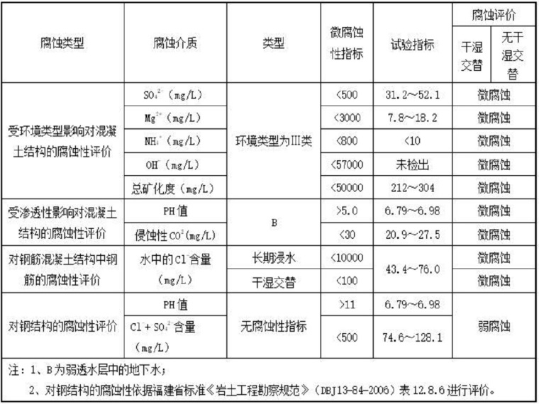 市政道路工程岩土工程勘察报告