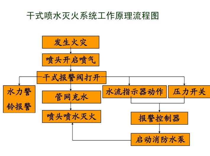 建筑消防设施(自动喷淋、雨淋系统等)