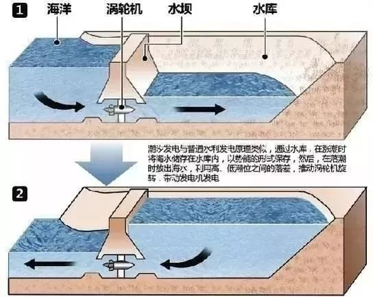 关于潮汐水电站,这篇大体上讲透了