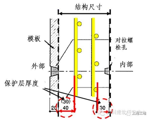 日本对混凝土保护层的控制措施,的确有一套!