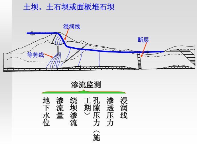 大坝安全监测讲义第三课渗流监测(32页,图文丰富)