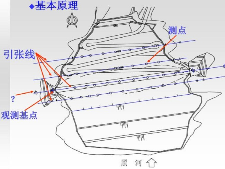 大坝安全监测讲义第二课变形观测(40页,图文丰富)