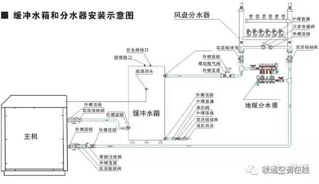 膨胀罐、缓冲水箱、蓄能水箱定义及其性能