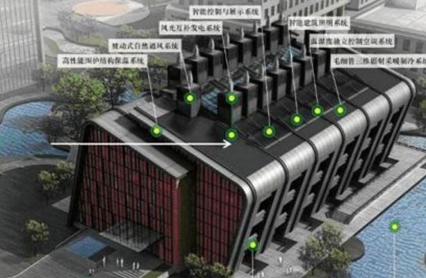 国家为何大力发展BIM与绿色建筑?_5