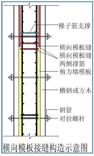 模板工程标准化管理作业指导书,详细施工过程做法照片!_48
