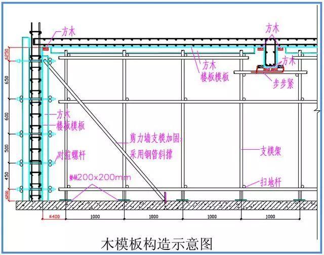模板工程标准化管理作业指导书,详细施工过程做法照片!_52
