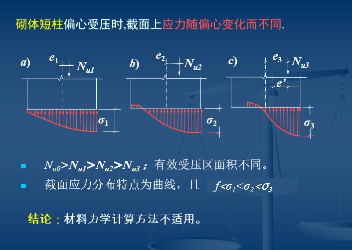 砌体结构(PPT,80页)