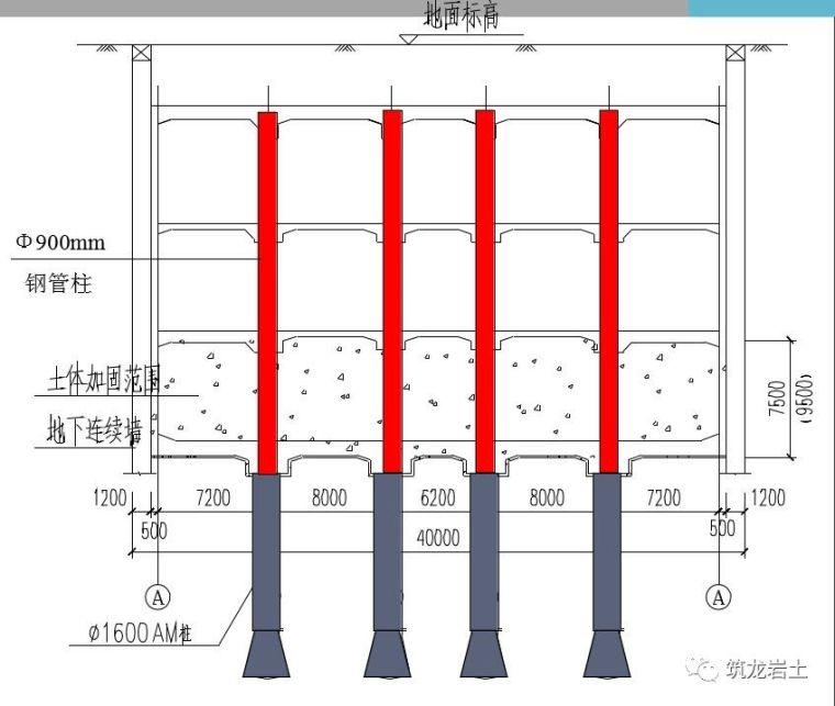 盖挖逆作法地铁车站钢管柱3种施工方法图文分析,学习了!