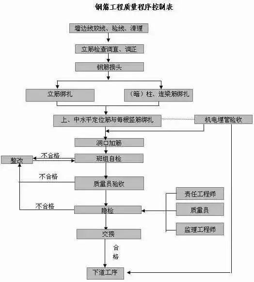 21套主体结构验收资料合集(含自评报告)