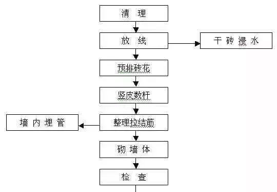知名企业建筑施工全套资料合集(共63套)_48