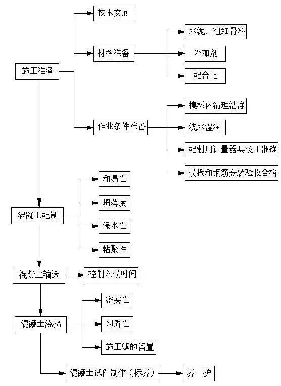知名企业建筑施工全套资料合集(共63套)_32