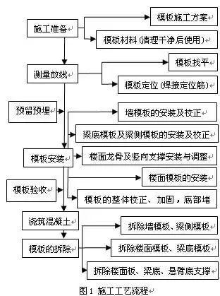知名企业建筑施工全套资料合集(共63套)_69