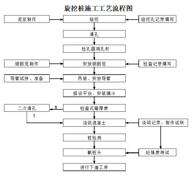 建设工程抗滑桩施工工艺原理及流程简介