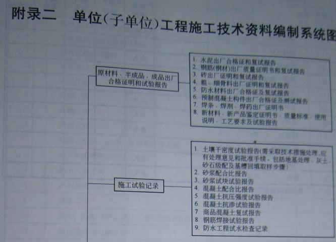 建筑工程技术资料编制3-1