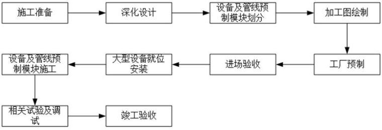 机电安装预制装配技术工艺流程,图文解读