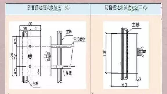 图解防雷及接地安装施工工艺|附技术交底_8