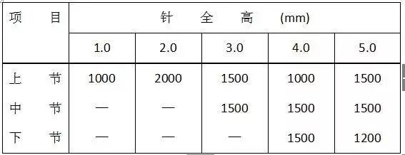 图解防雷及接地安装施工工艺|附技术交底_35