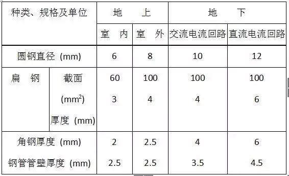 图解防雷及接地安装施工工艺|附技术交底_34