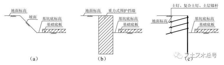 基坑不同边界形式下的土方分层开挖方法