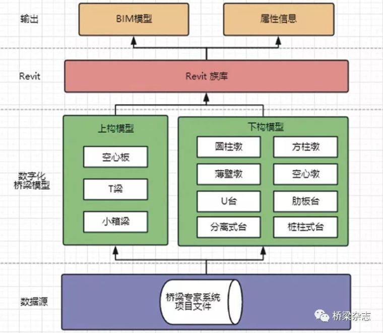 如何便捷的将桥梁平面设计成果转化为BIM模型