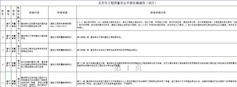 北京市工程质量安全手册实施细则表格(86页)