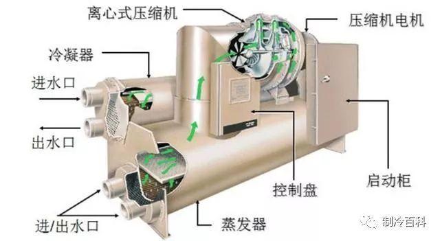 中央空调冷水机组结构与识图