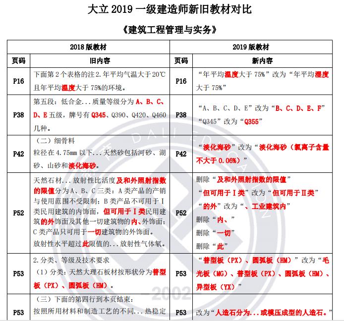 2019一级建造师考试建筑工程管理与实务复习资料(考点总结)