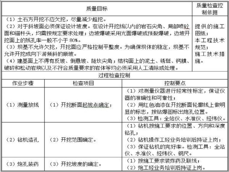 胜土水库大坝基础开挖专项施工方案