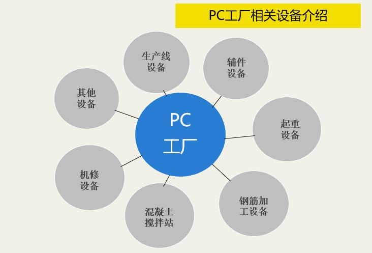 装配式建筑数字化PC工厂详解(PPT,101页)