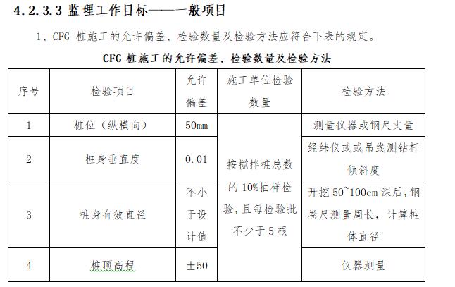 CFG 桩施工的允许偏差、检验数量及检验方法