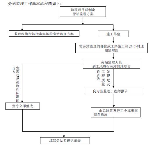 旁站监理工作基本流程图