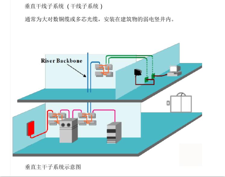 弱电工程综合布线系统课程全面讲解