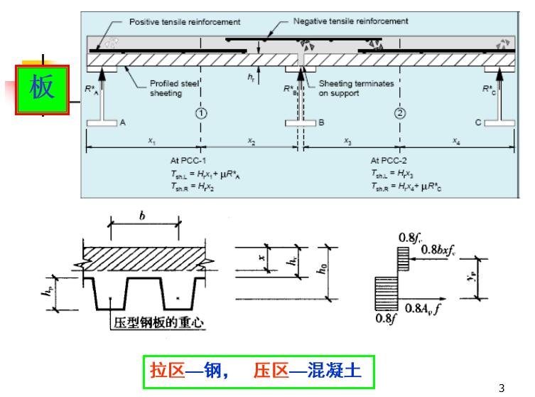 压型钢板混凝土组合楼板(PPT,84页)