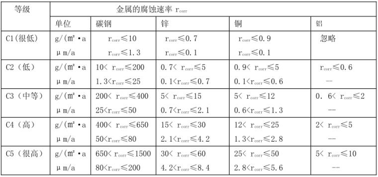 [论文]压型钢板—组合楼板防腐设计