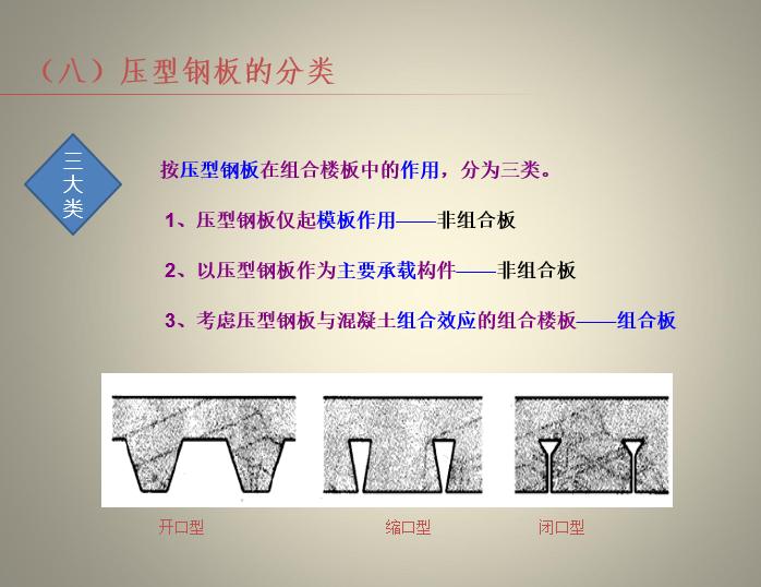 压型钢板组合楼板概述(PPT,20页)